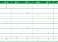 I) Kompletní sada nářadí pro série F (CSF)