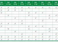 N) Kompletní sada nářadí pro série F - CNC obrábění - více průměrů (CSF-..C)